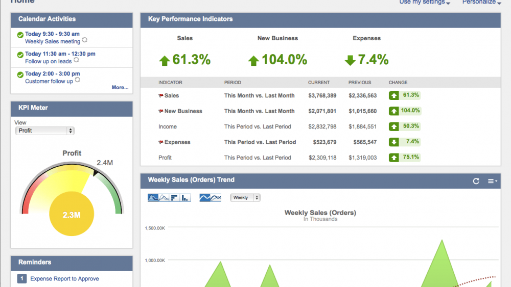 Why I My Netsuite Dashboard Cofficient
