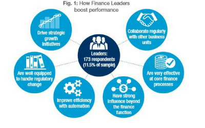 How Finance Leadership Pays Off