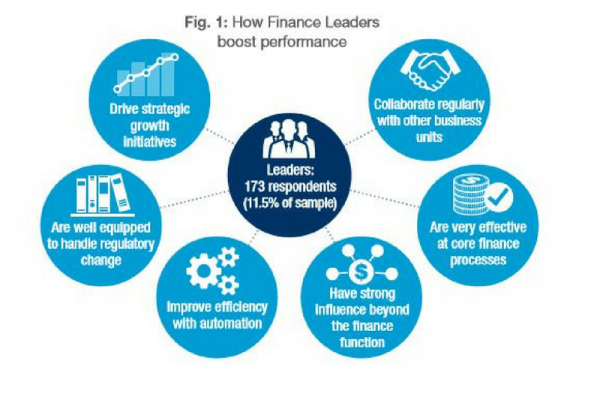 Finance Leadership