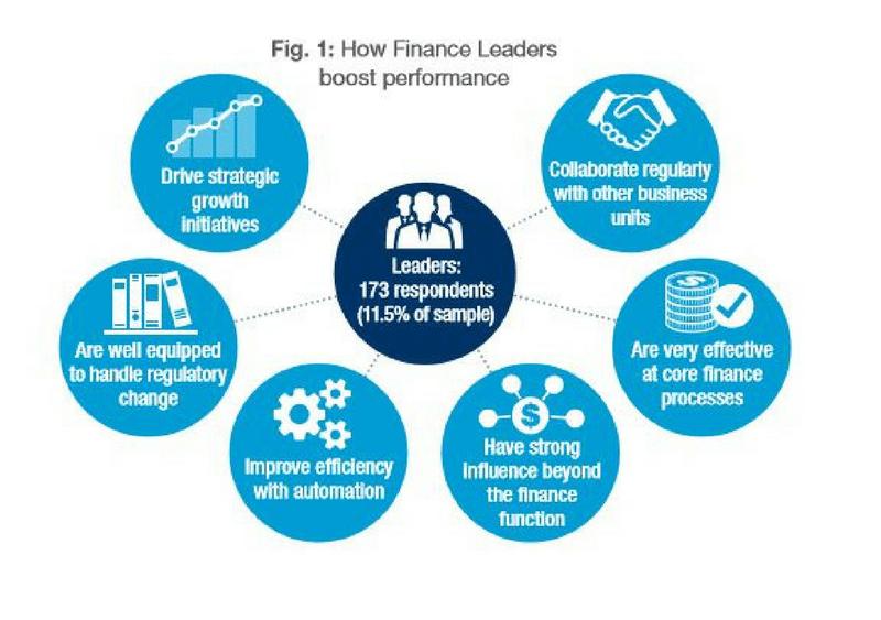 Finance Leadership